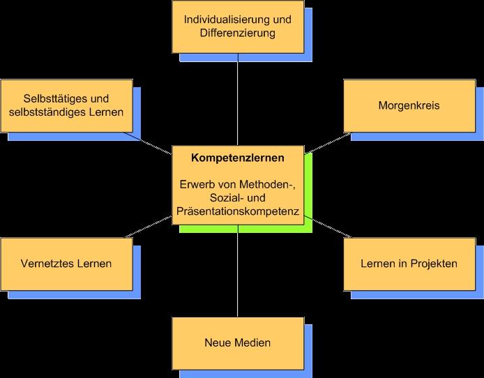 nms-organigram